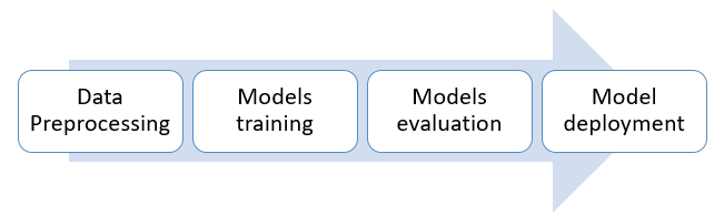 process for create model